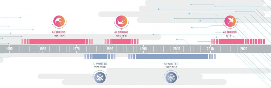 ai-spring-timeline