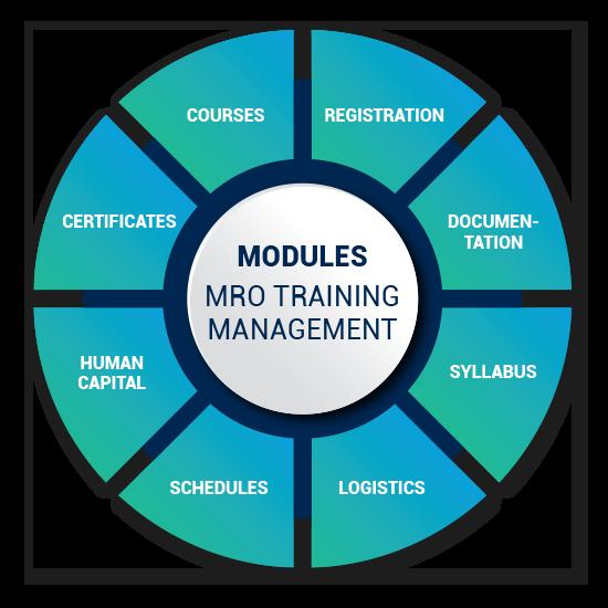 mro modules