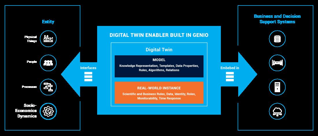 digital twin quidgest